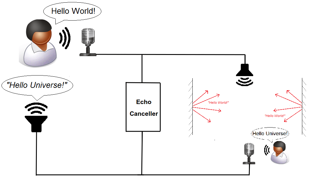 Acoustic Echo Cancellation found in Voice Quality Enhancement systems