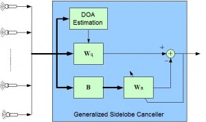 Time-Domain Generalized Sidelobe Canceller (TD-GSC) used in acoustic beamforming