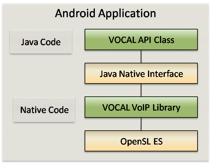 android voip software