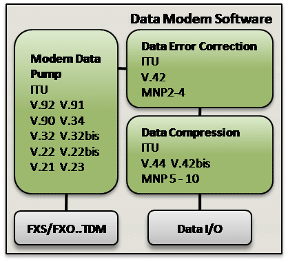 Data Modem Software