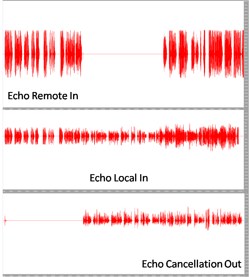 Echo Cancellation Processing