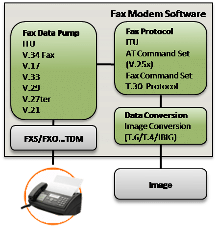 Fax Command Set Software