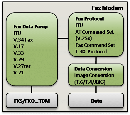 Fax Modem Data Modulations & Protocols