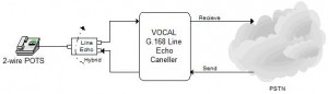 G.168 Line Echo Canceller algorithms remove echos from line circuitry