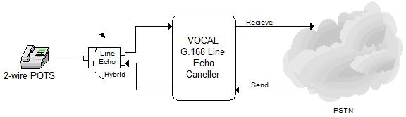 Flowchart showing VOCAL G.168 Echo Canceller helping Voice Quality Enhancement