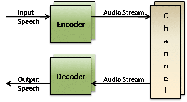 MELP enhanced codec
