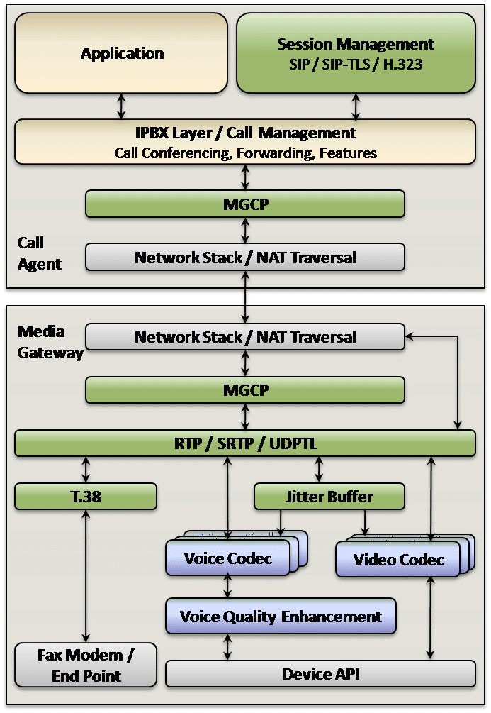 MGCP components