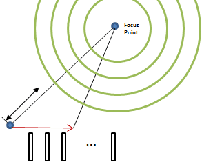 Diagram of Microphone Array Focus Point in Acoustic Beamforming