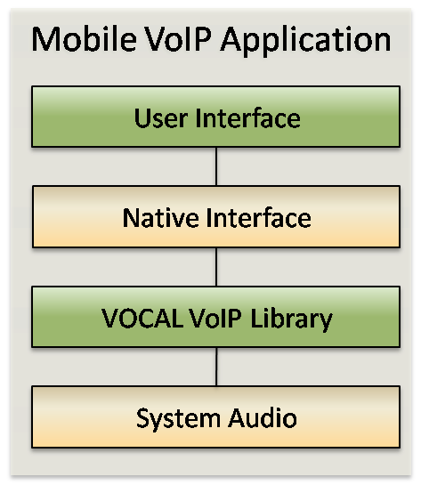 Mobile VoIP Software for Android and iOS devices