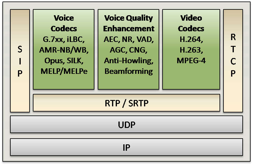 Session Initiation Protocol Software