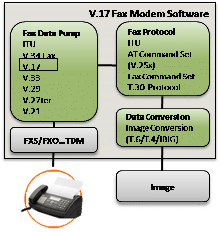 V.17 Fax Modem Software