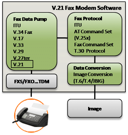 V.21 Fax Modem Software