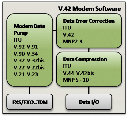 V.42 / V.42bis Error Correction Software