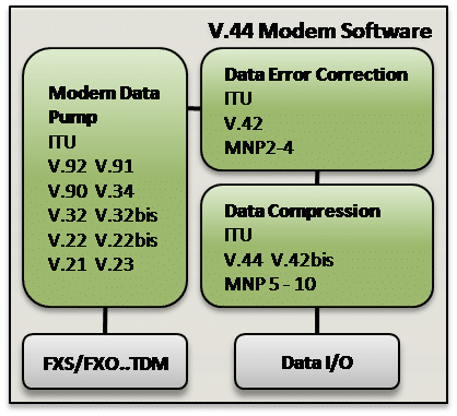 V-44 Data Compression Software