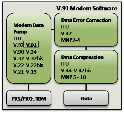 V-91 Modem Software