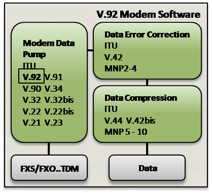 V-92 Modem Software