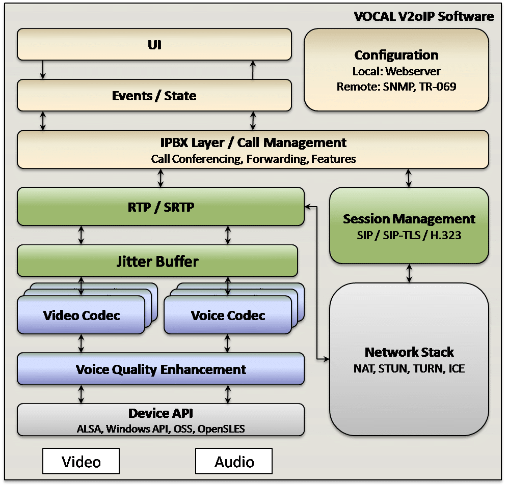 Voice Video over IP Software
