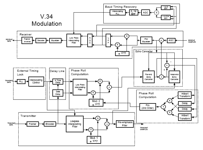 Block diagram for V.34 Soft Modem Design