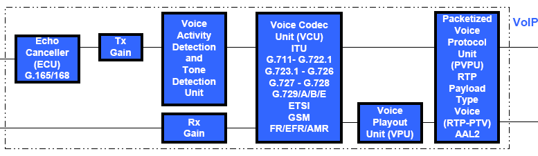 voice-over-ip design
