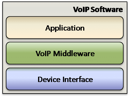 voip security research papers