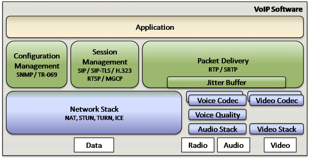 VoIP Software Components