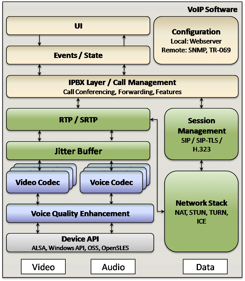 Embedded Software Modules