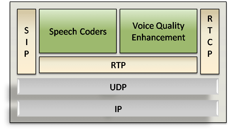 VoIP Stack with Voice Quality Enhancement