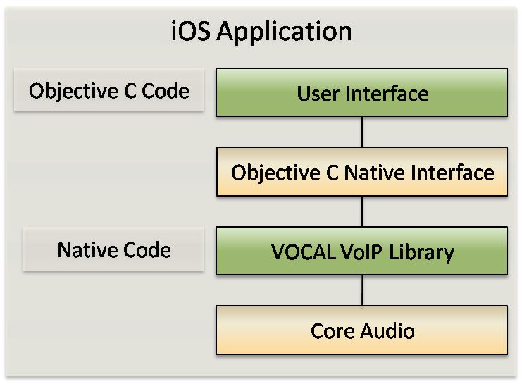 iOS native Library