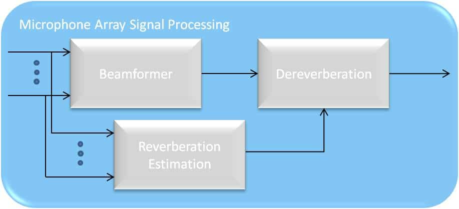Combination of spatial processing and reverberation estimation in addition to output from the acoustic beamformer as input to dereverberation processing