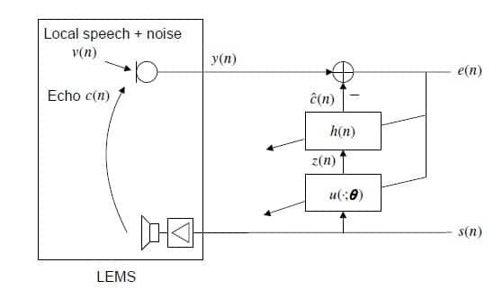 In a non-linear acoustic echo canceller network, non-linearity is modeled explicitly