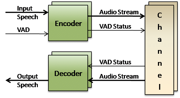 ITU voice codec