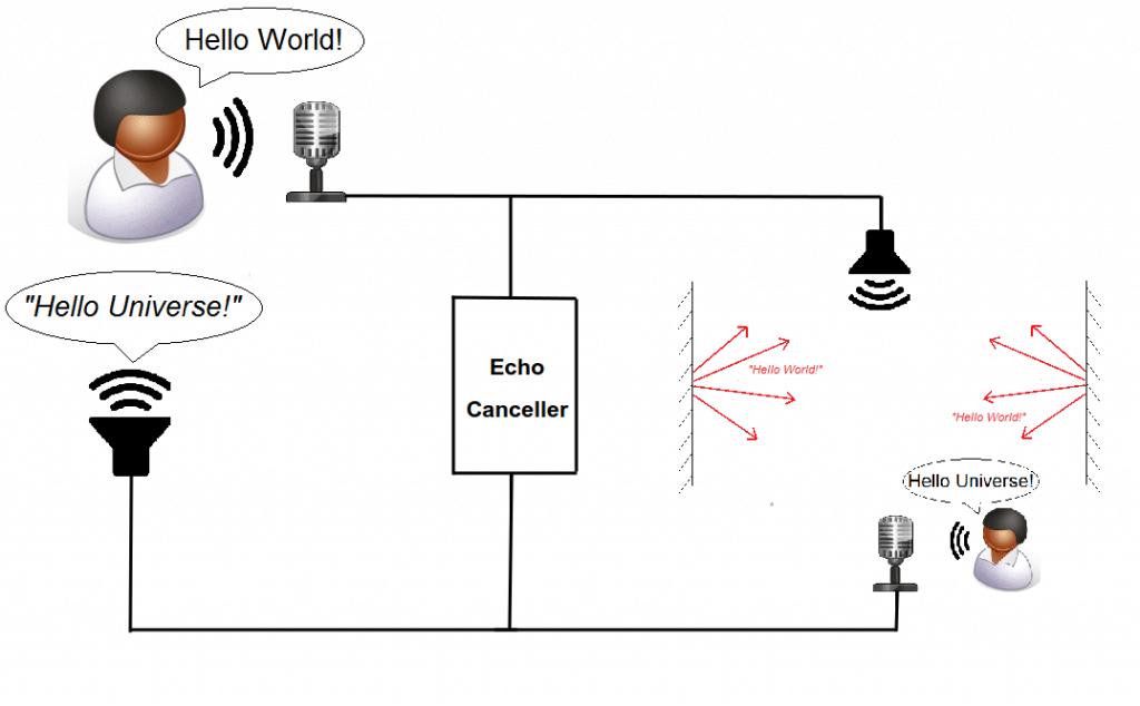 Acoustic Echo Cancellation Plus