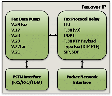 Fax over IP software