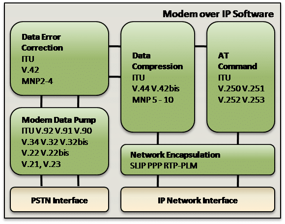 Modem over IP