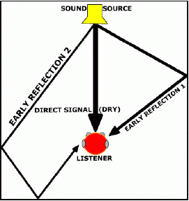 Early Reflections