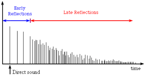 Room Impulse Response