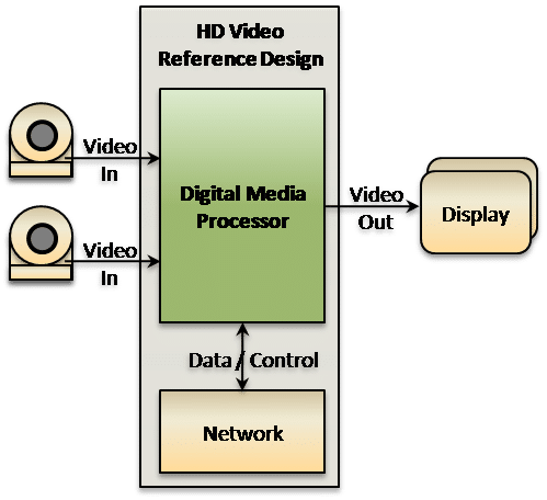 HD Video Reference Design