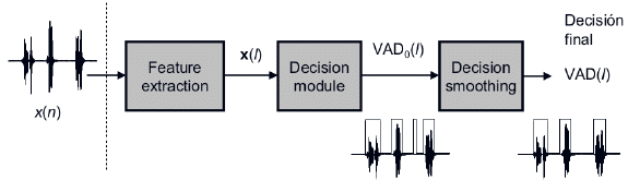 Voice Activity Detection Diagram