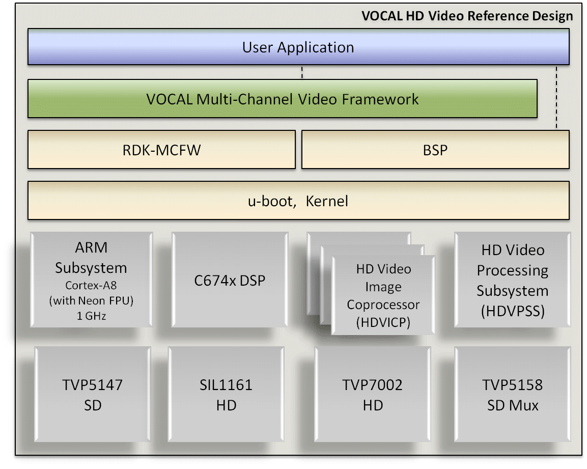 HD Video Multi-Channel Framework