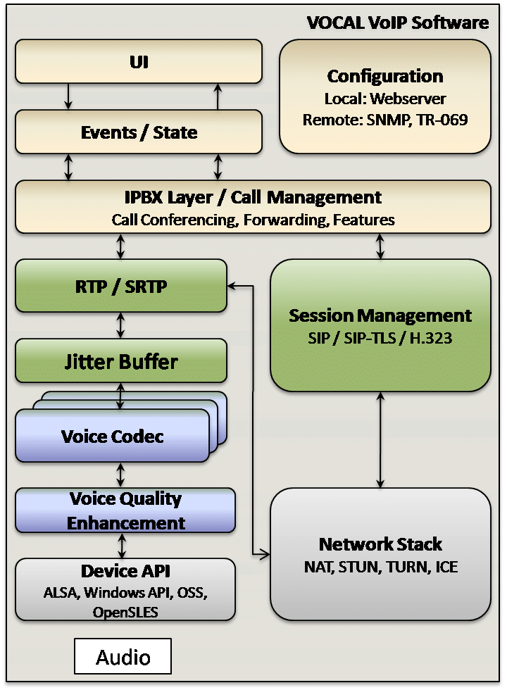 VoIP Software