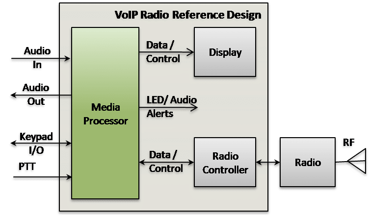 VoIP Radio over IP Reference Design
