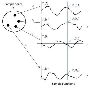 statistical-analysis-random-signals-fig1