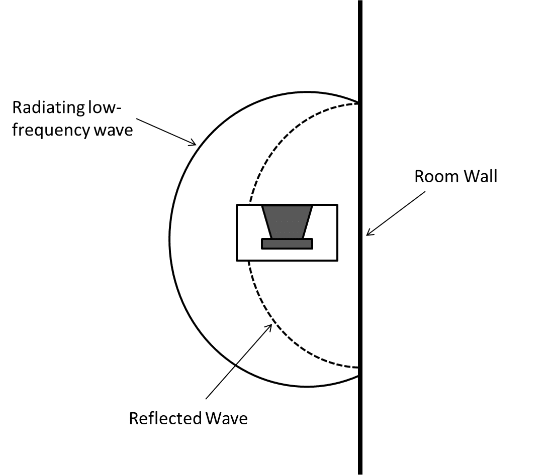 Low-frequency radiation near reflective boundary