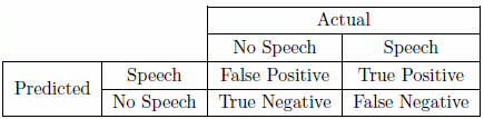 predicted speech error types