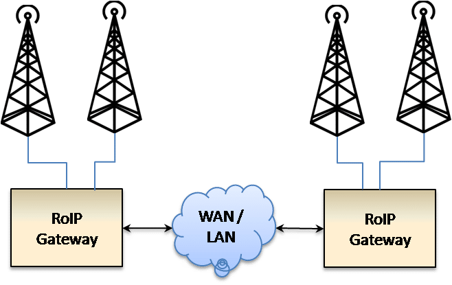 Radio over IP Gateways