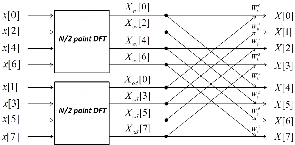 fft fast fourier transform