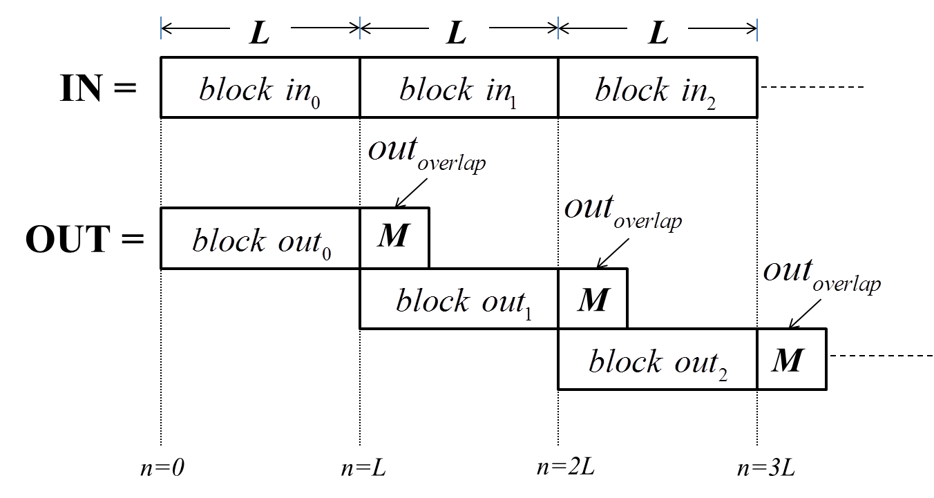 Overlap-Add Method for block processing convolution