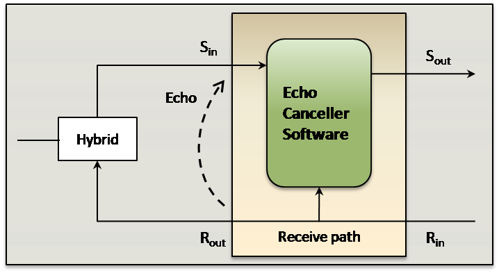 Line Echo Cancellation Diagram