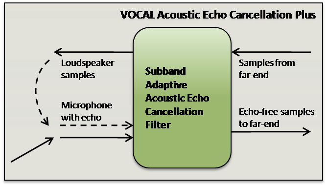 Subband Adaptive Acoustic Echo Cancellation