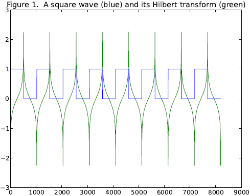 Square Wave and its Hilbert Transform